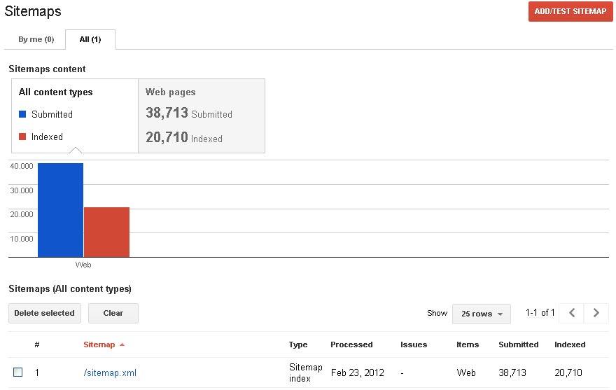Panel de sitemaps en las webmaster tools