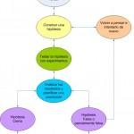 El KPI más importante en SEO: el posicionamiento