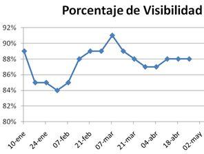 gráfico de porcentaje visibilidad